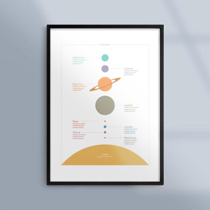 Tavla med solsystemet