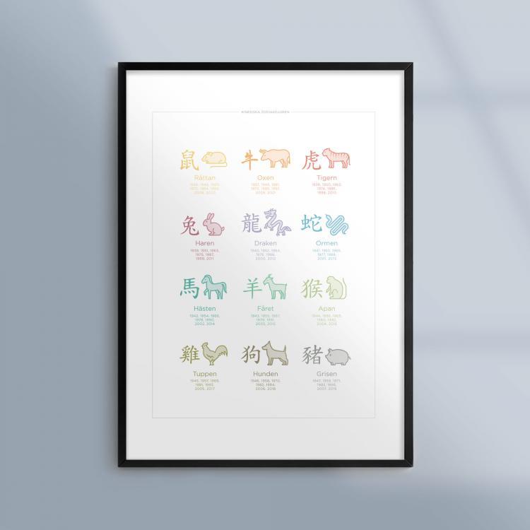 Kunskapsposter-Tavla-Astrologi-Kinesiska-Zodiakdjuren-Horoskop-Ram