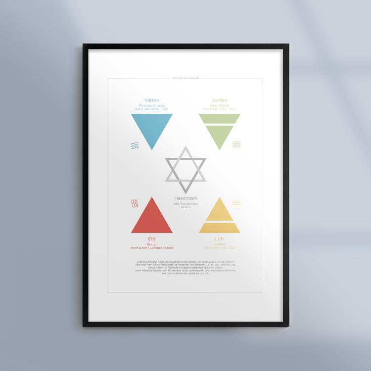 Kunskapsposter-Tavla-Alkemi-De-Fyra-Elementen-Ram