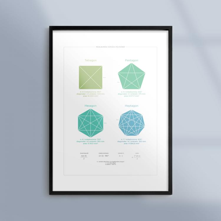 Kunskapsposter-Tavla-Matematik-Regelbundna-Konvexa-Polygoner-Ram