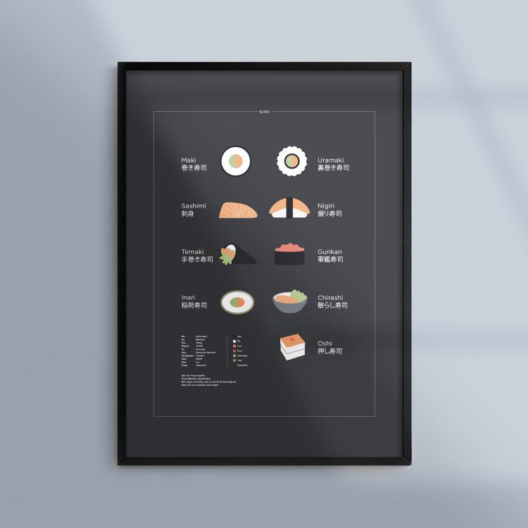 Kunskapsposter-Affisch-Sushi-Kokstavla-Ram