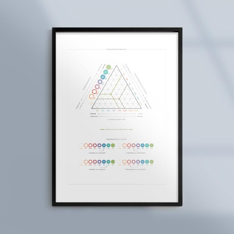 Poster-Tavla-Fotografi-Kamera-Exponeringstriangeln-Ram-Kunskapat