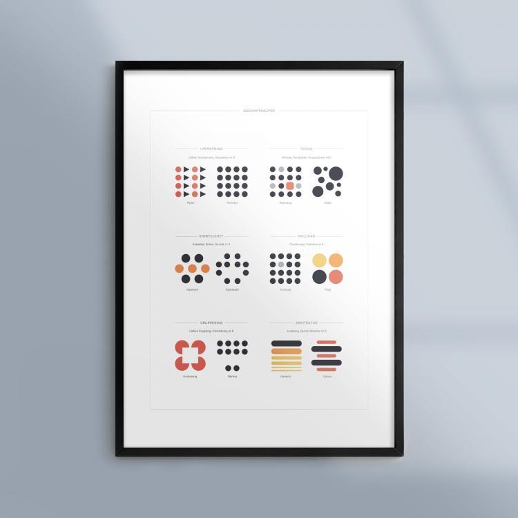 Poster-Tavla-Designprinciper-Design-Ram-Kunskapat
